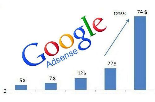 cara buat duit dengan google adsense