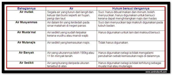 Air dan Jenis-Jenisnya Dalam Islam