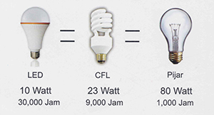 perbandingan-lampu-led